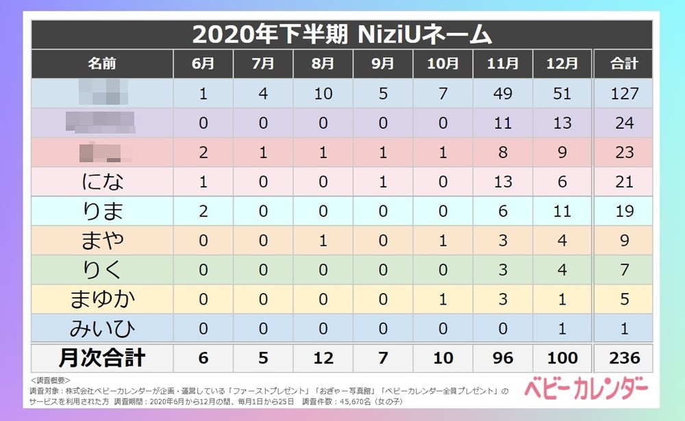「NiziU」社会現象化、赤ちゃんの名づけにも大きく影響していた!【12月生まれ名前トレンド】