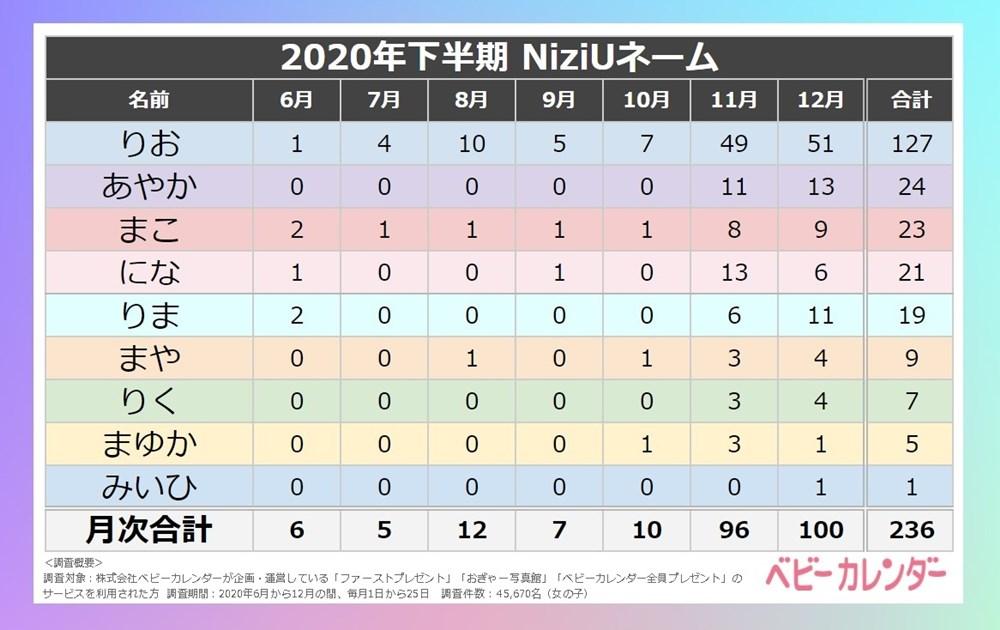 NiziUネーム2020年下半期生まれの女の子/ベビーカレンダー