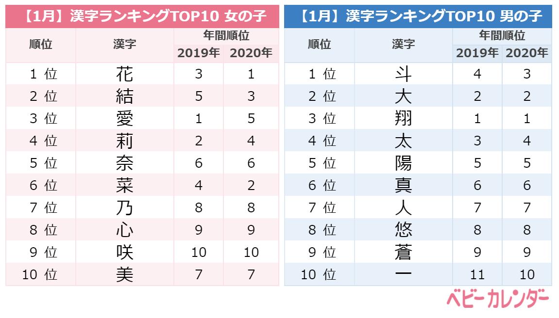 2021年1月生まれ赤ちゃんの名前ランキング/漢字