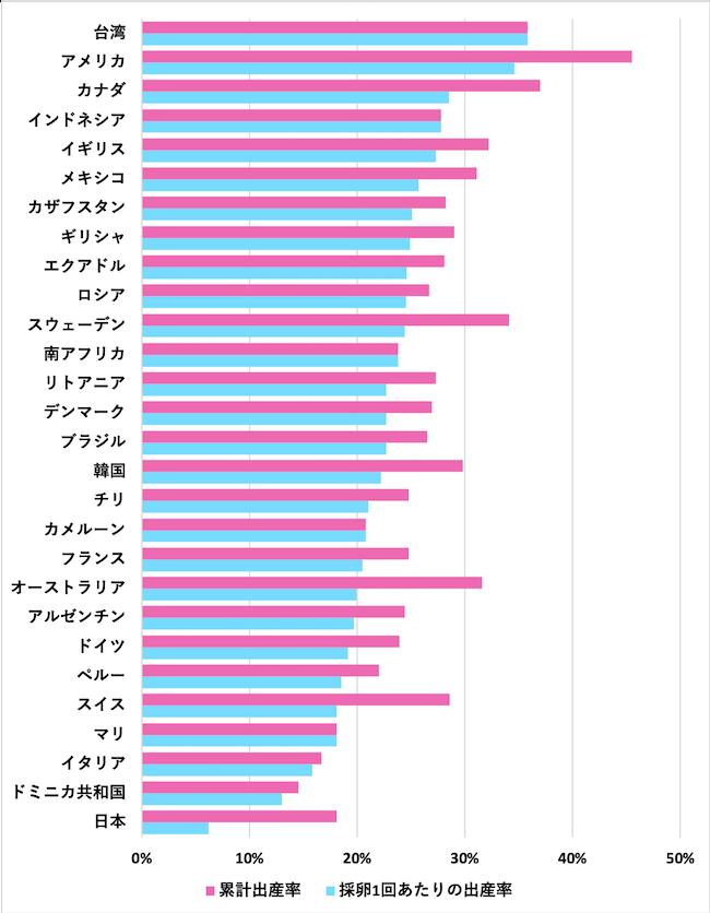 日本の体外受精の出産率は世界最下位
