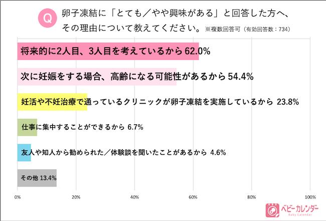2,127名の女性に聞いた「卵子凍結」のリアル_グラフ2