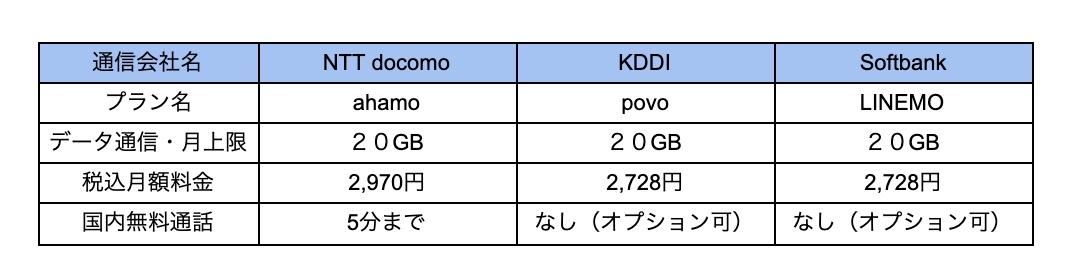 携帯電話 新料金プラン表