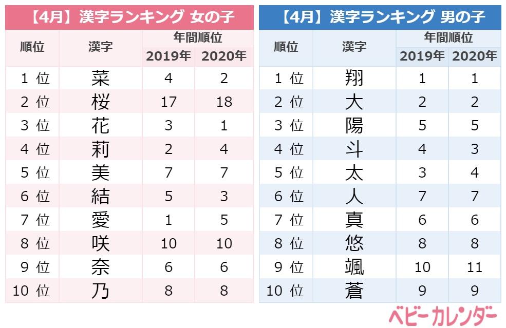 2021年6月生まれの赤ちゃんの名前ランキング/ベビーカレンダー