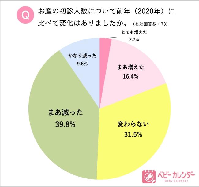 お産の初診人数