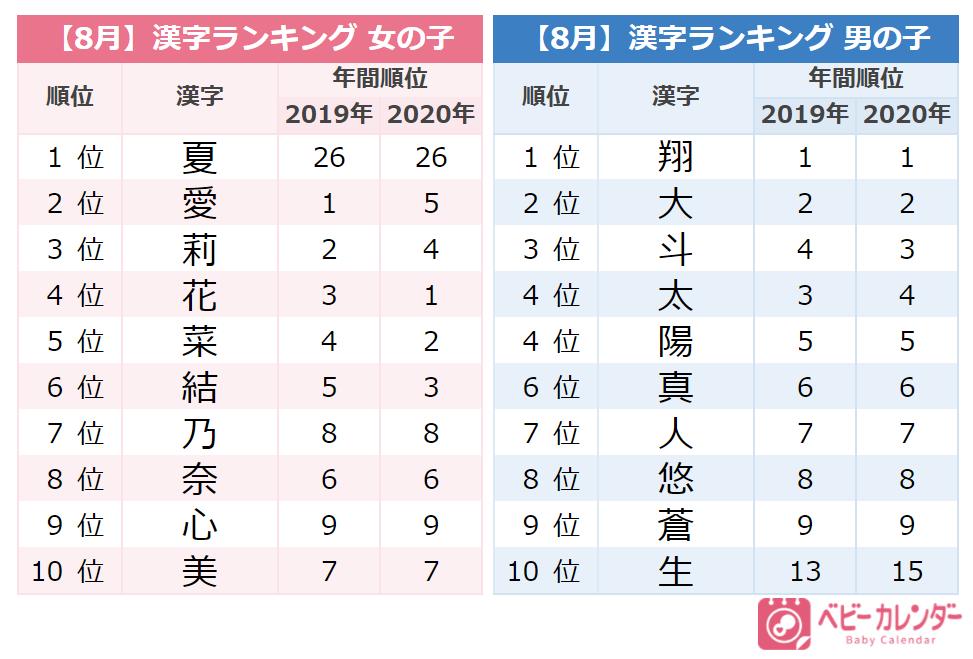 2021年『8月生まれ赤ちゃんの名づけトレンド』名前の漢字ランキング/ベビーカレンダー