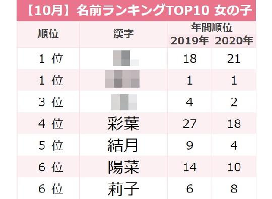 鬼滅の刃ブームで「みつり」ちゃん爆誕!10月生まれ女の子の名前TOP10