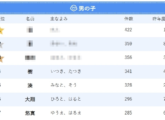 鬼滅の刃ブームで「義勇」「凪」ちゃん爆誕!2020年生まれ男の子の名前TOP10
